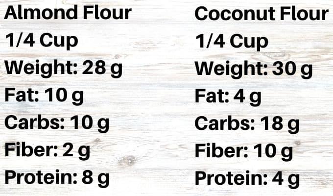 almond flour VS Coconut FLour - Common Keto Baking Ingredients