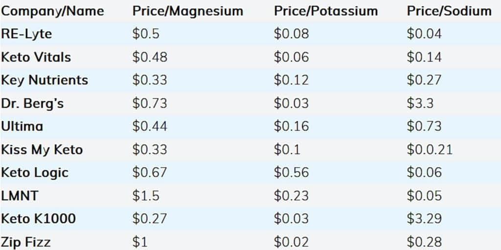 3 4 1024x512 - 10 Keto Electrolyte Powder Comparison Reviews
